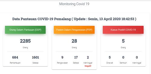 Simpang Siur Data Corona Pemalang Terjawab, Bupati Umumkan Tambahan 3 Kasus Baru Positif Corona, Kini Total 5 Orang